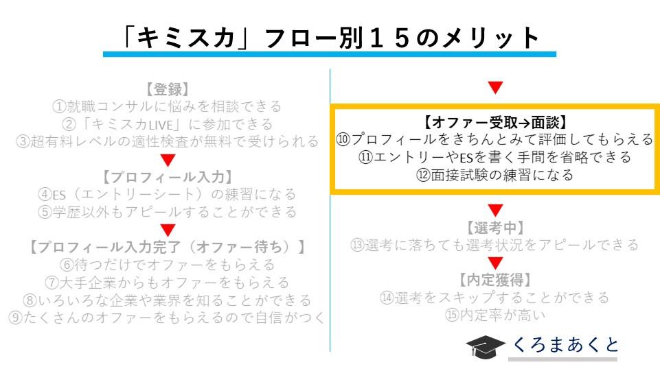 キミスカのメリット:オファー受取→面談