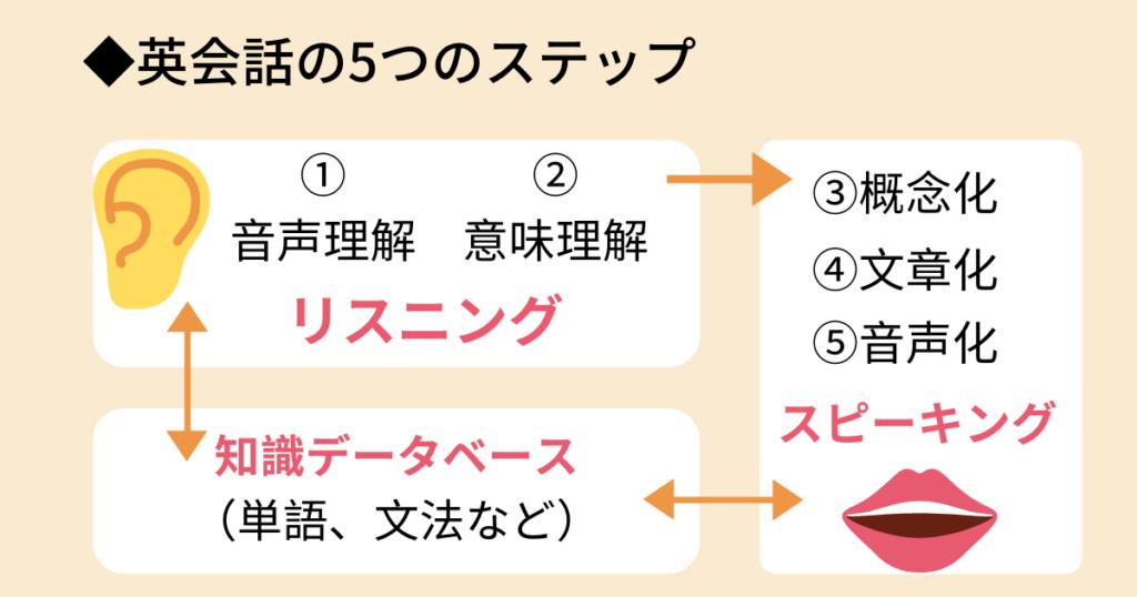 プログリットの英会話の5ステップ