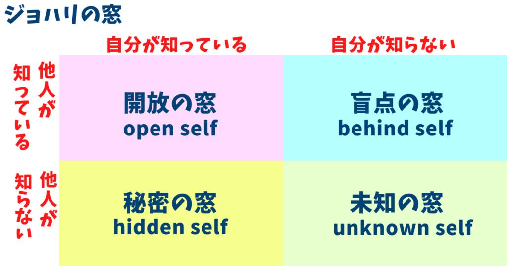 自己分析の簡単なやり方-1-ジョハリの窓