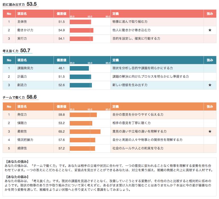 自己分析の簡単なやり方-2-OfferBox