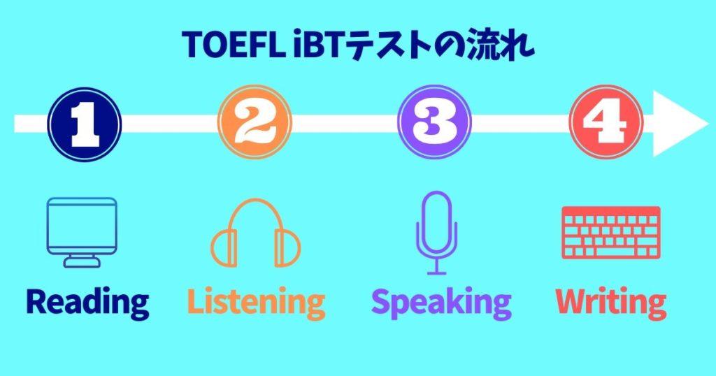 TOEFL iBTテストの流れ