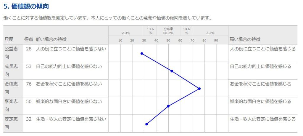 キミスカ適性検査-4-適性検査結果画面5.