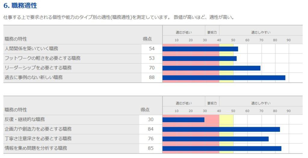 キミスカ適性検査-4-適性検査結果画面6