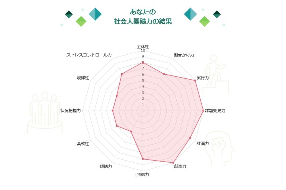 マイナビMATCHplus-3-診断結果2社会人基礎力グラフ