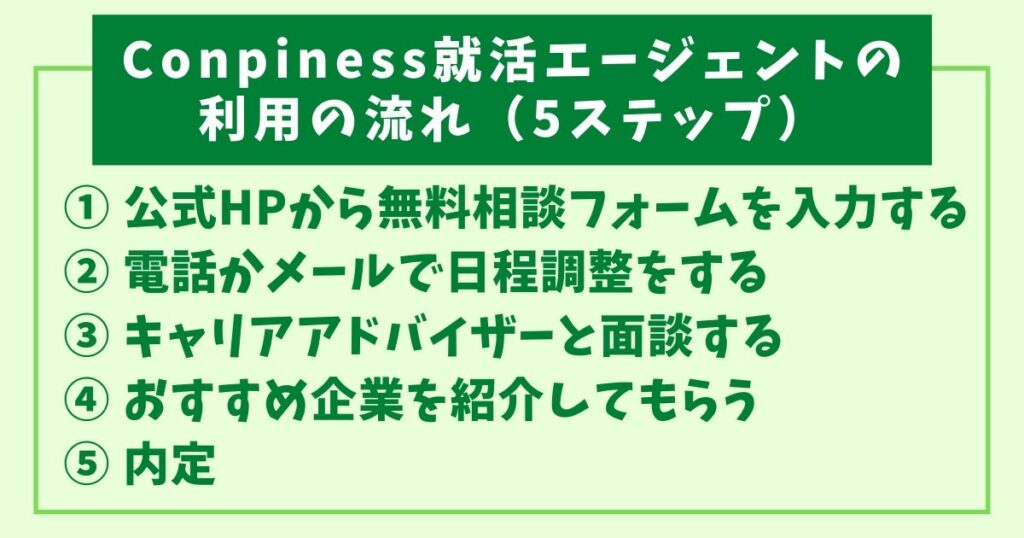 Compiness就活エージェントの評判-7-利用の流れ